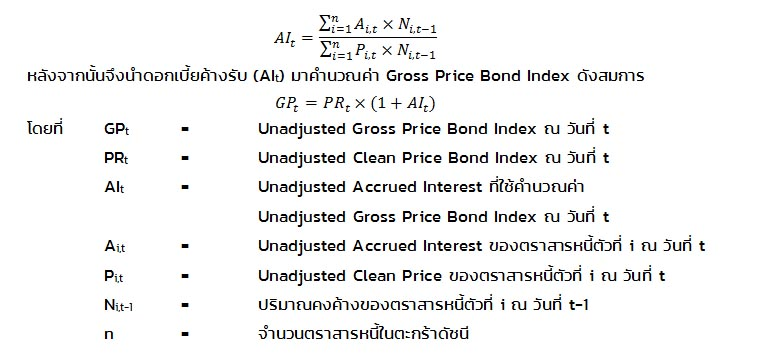 Unadjusted Gross Price Index