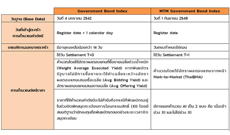 Government Bond Index กับ MTM Government Bond Index